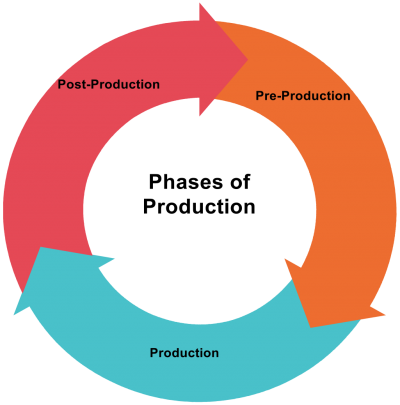 Phases of production; pre-production, production, post-production