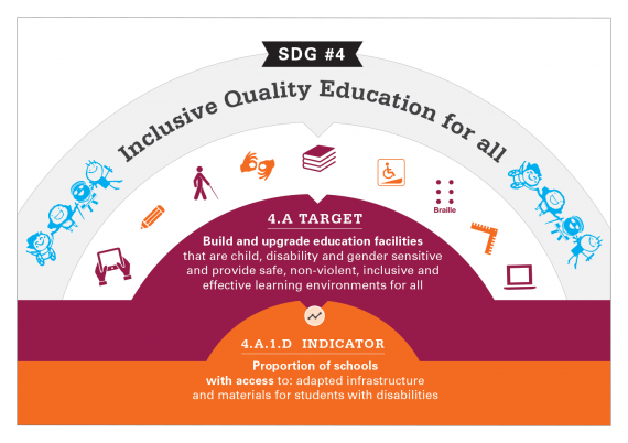 SDG 4 - Inclusive Quality Education for All